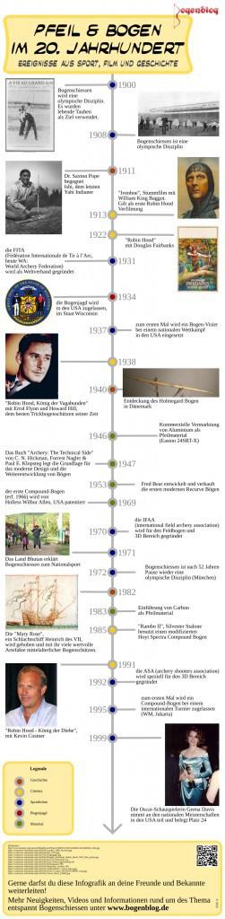 Infografik über die Geschichte von Pfeil und Bogen im 20. Jahrhundert