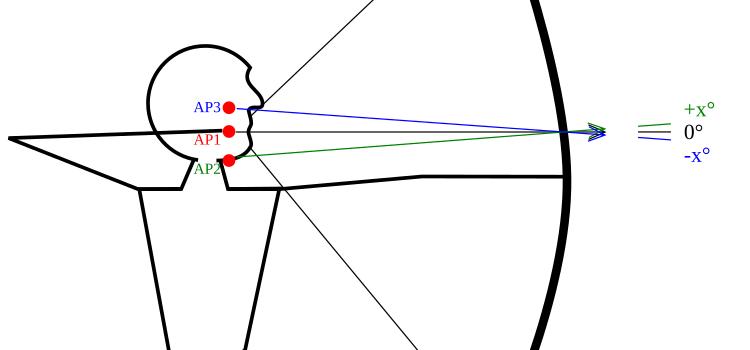 Reichweite von Pfeil und Bogen: so kommst du ganz einfach ein Stück weiter