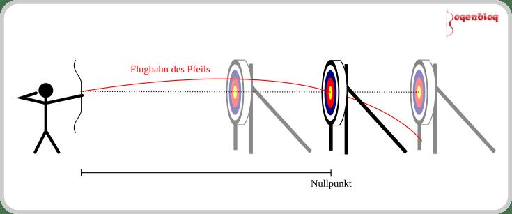 Nullpunkt und Reichweite